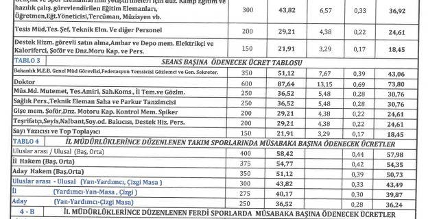 2020 Yılı GSB Hakem ve Görevlileri Ücret Katsayıları.